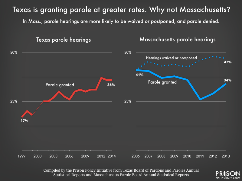 Side by side line graphs showing changes in Texas and Massachusetts parole grant rates over time. In Texas, the grant rate doubled from 17 percent in 1997 to 36 percent in 2014. In Massachusetts, the grant rate fell from 41 percent in 2006 to 34 percent in 2013, while the portion of release hearings that were waived or postponed rose from 41 percent to 47 percent.