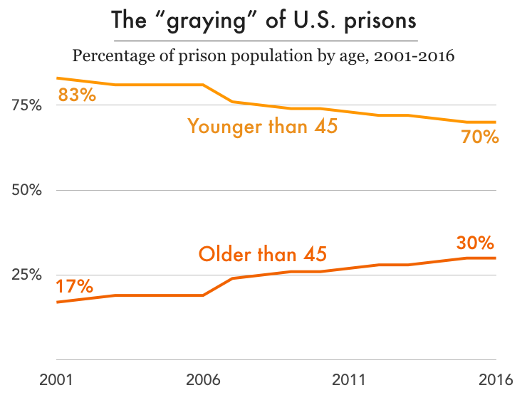 Chart showing that the percentage of people 45 and older has grown from 17 to 30 percent since 2001, while the share of people younger than 45 has fallen from 83 to 70 percent.