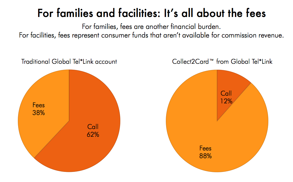 Two pie charts showing that 38% of the money spent on a traditional Global Tel*Link account goes to fees, but under the Collect2Card program 88% of the money goes to fees.