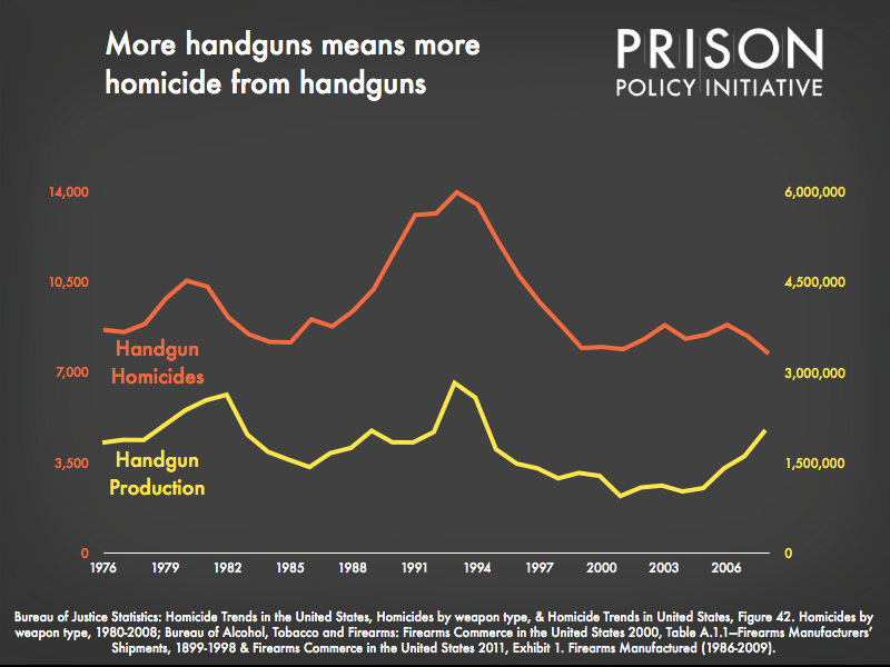 Graph matches the number of handgun homicides each year with the number of handguns produced, shows correlation