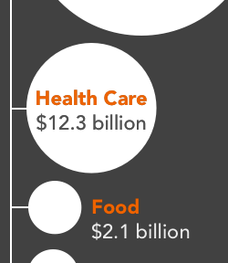 health care costs correctional agencies $12.3 billion while food costs $2.1 billion