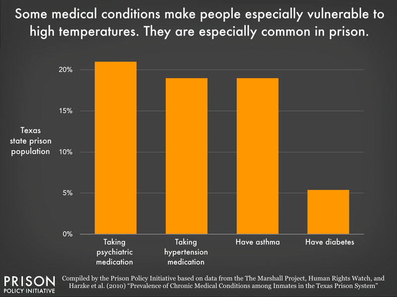 A chart showing the percentage of people incarcerated in Texas with taking high blood pressure medication, psychiatric medication, asthma, and diabetes.