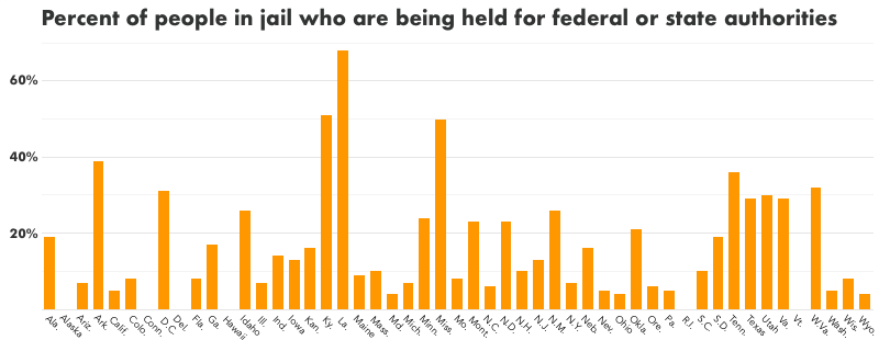Bar graph showing the percent of people in jail in each state who are being held for federal or state authorities