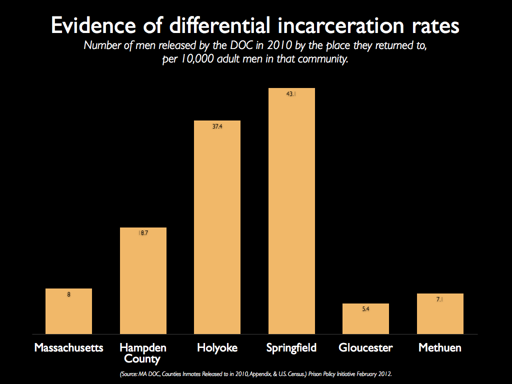 Graph showing that Holyoke and Springfield have higher incarceration rates than other cities in Massachusetts