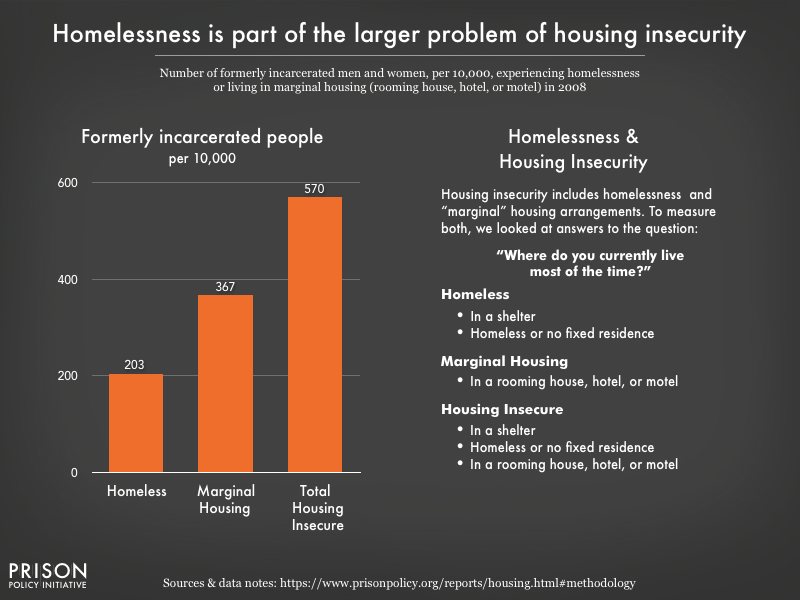 Graph showing that rates of overall housing insecurity among formerly incarcerated people in 2008 was twice that of those experiencing homelessness alone