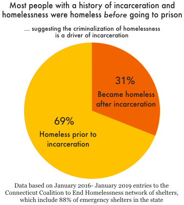 Small pie chart showing that 69% of people who experienced both homelessness and incarceration in Connecticut were homeless prior to incarceration, and 31% became homeless after incarceration