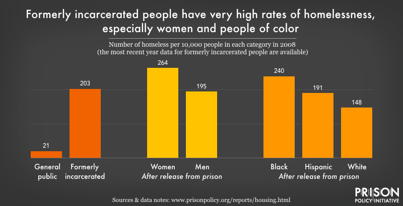 Graph showing that formerly incarcerated people have very high rates of homelessness, especially women and people of color