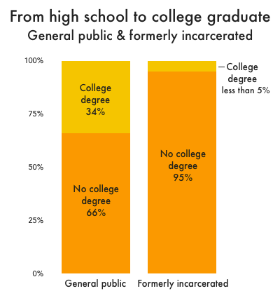 Graph showing that while 1 in 3 people over 25 in the general public who have a high school credential go on to get a college degree, less than 5 percent of formerly incarcerated people with a high school credential do.