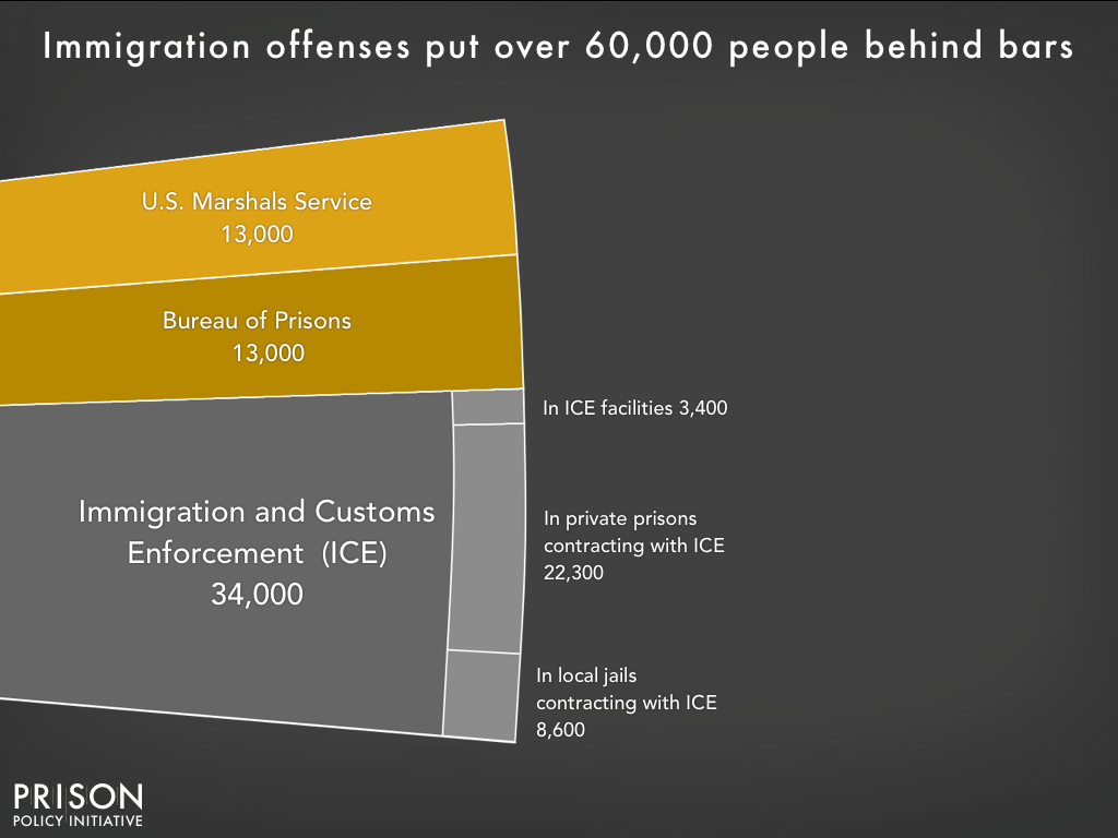 Chart showing that 60,000 people are confined for immigration offenses, with 13,000 in Bureau of Prisons custody on criminal immigration charges, 13,000 in the custody of the U.S. Marshals Service on criminal immigraton charges, and the remainder in Immigration and Customs Enforcement (ICE) custody on civil detention. About 10% of those in ICE custody are in ICE facilities, and about 90% are confined under contract with private prisons or local jails.