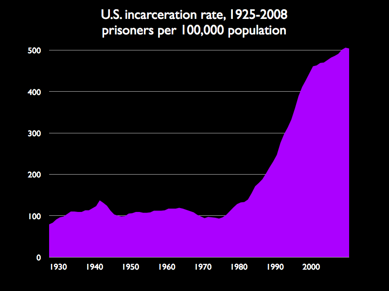 US Incarceration rate increased from under 100 to over 500 per 100,000 between 1925 and 2008