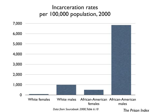 graph showing number of people per 100,000 residents incarcerated by gender and race in 2000