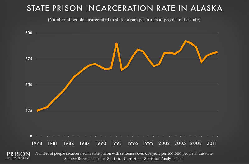 graph showing Alaska incarceraton rate, 1978 to 2012