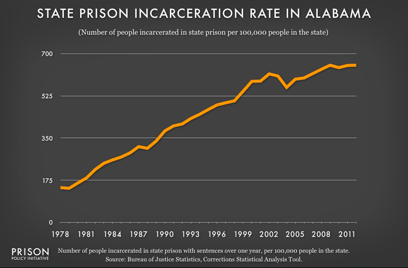 graph showing the number of people in state prison per 100,000 residents in Alabama from 1978 to 2012
