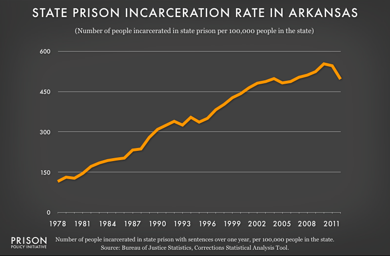 graph showing Arkansas incarceraton rate, 1978 to 2012