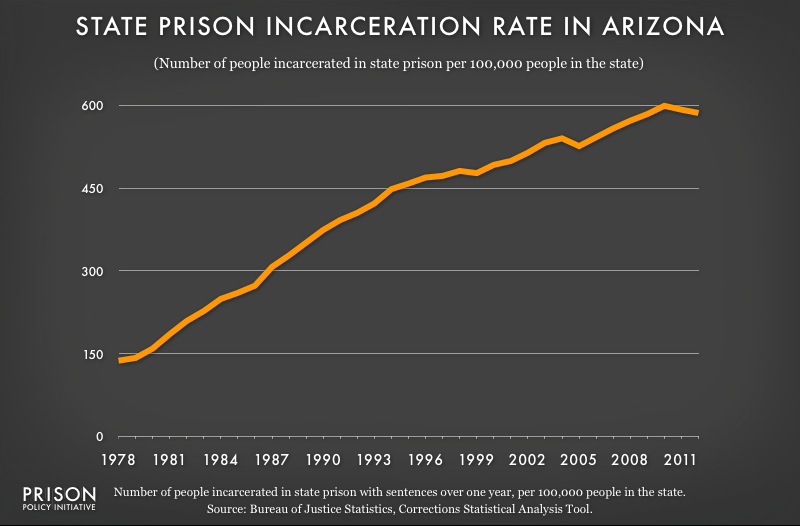 graph showing Arizona incarceraton rate, 1978 to 2012