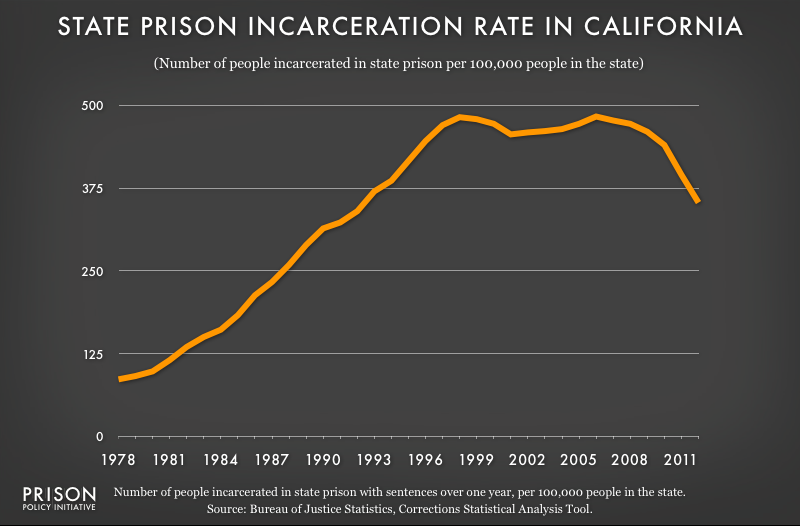 graph showing California incarceraton rate, 1978 to 2012