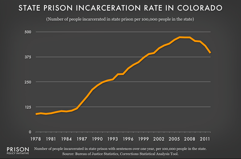 graph showing Colorado incarceraton rate, 1978 to 2012