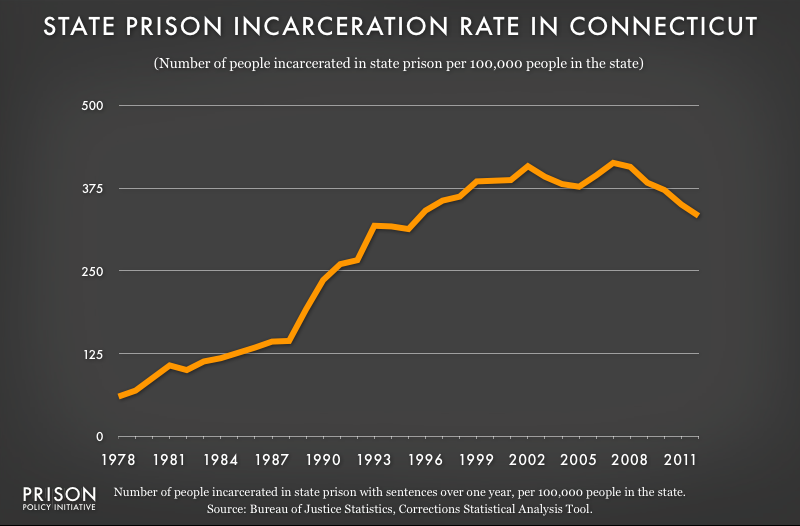 graph showing Connecticut incarceraton rate, 1978 to 2012