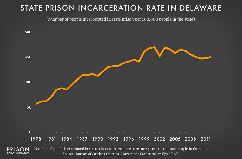 graph showing Delaware incarceraton rate, 1978 to 2012
