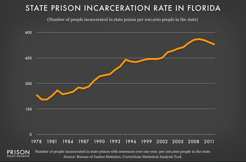 graph showing Florida incarceraton rate, 1978 to 2012