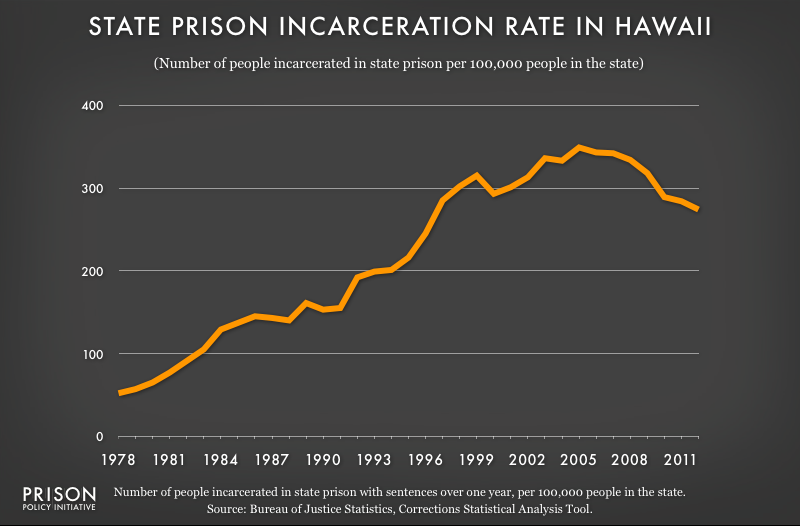 graph showing Hawaii incarceraton rate, 1978 to 2012