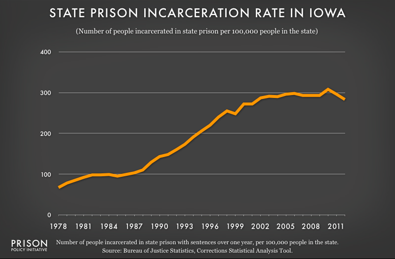 graph showing Iowa incarceraton rate, 1978 to 2012