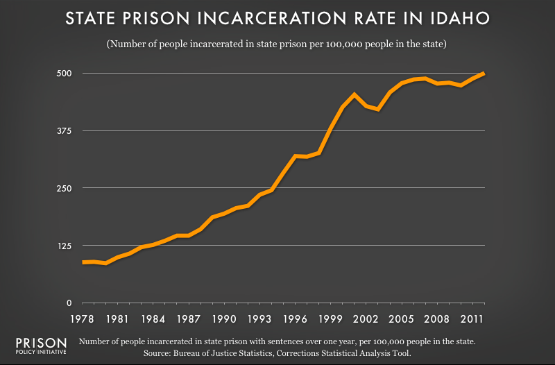 graph showing Idaho incarceraton rate, 1978 to 2012