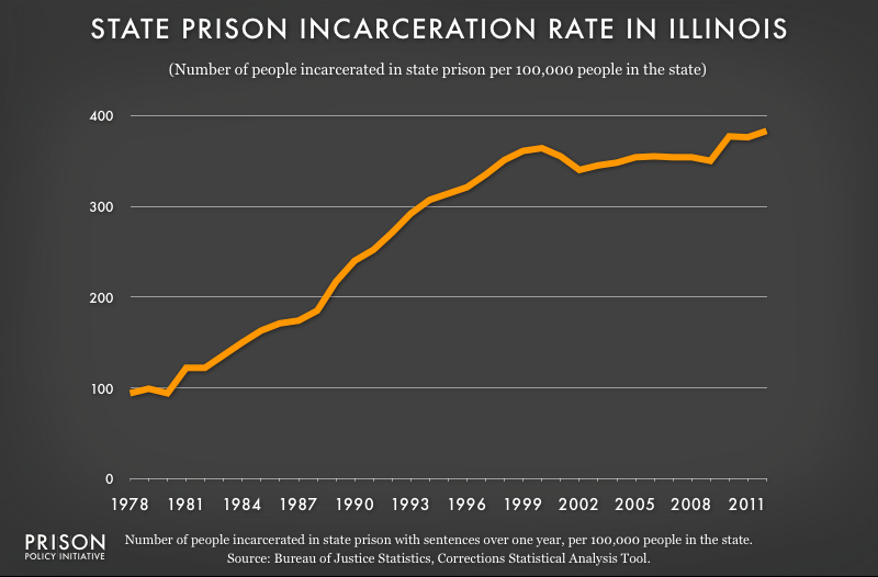 graph showing Illinois incarceraton rate, 1978 to 2012