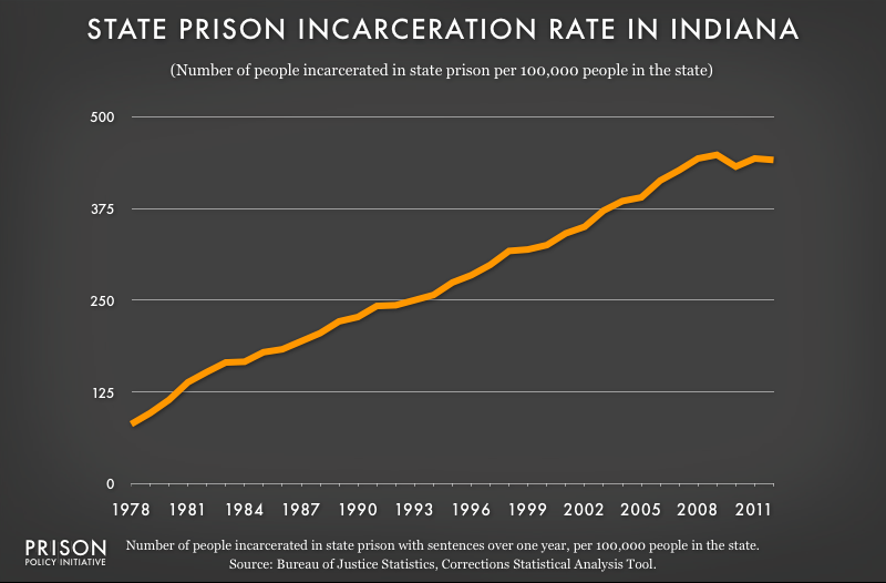 graph showing Indiana incarceraton rate, 1978 to 2012