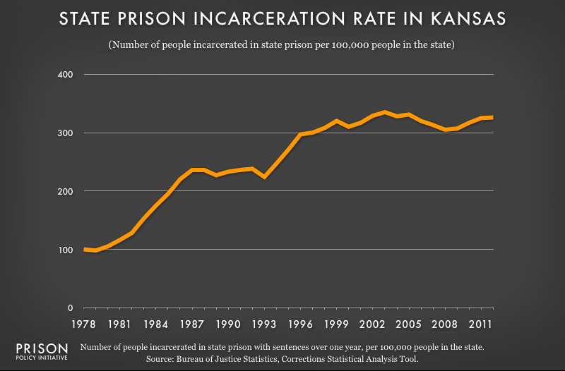 graph showing Kansas incarceraton rate, 1978 to 2012