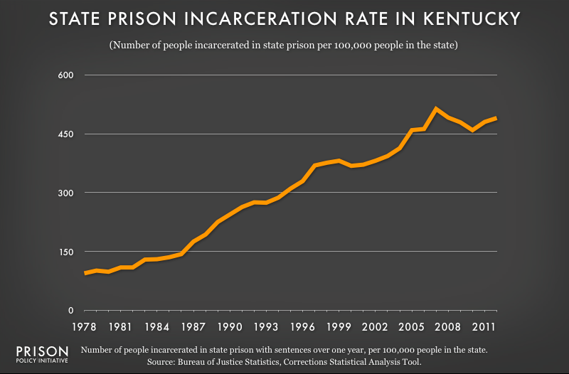 graph showing Kentucky incarceraton rate, 1978 to 2012