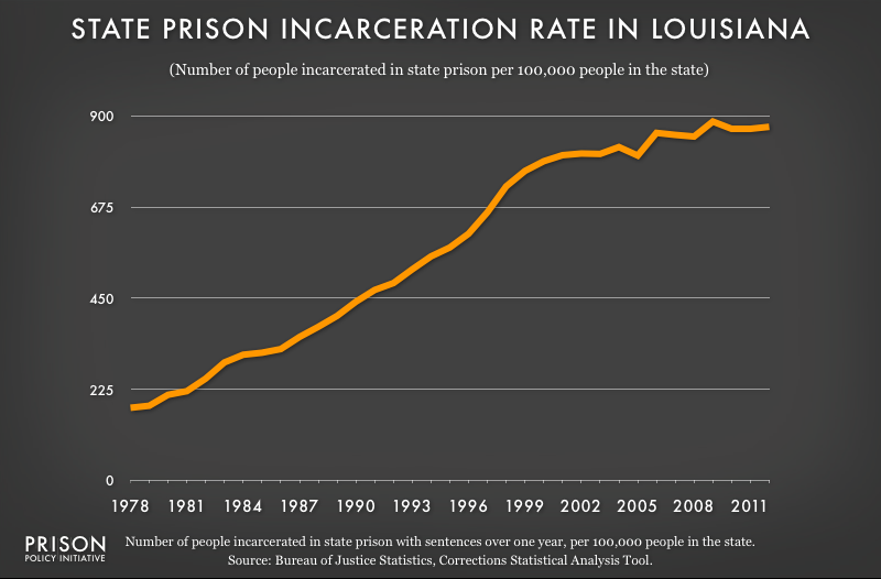 graph showing Louisiana incarceraton rate, 1978 to 2012