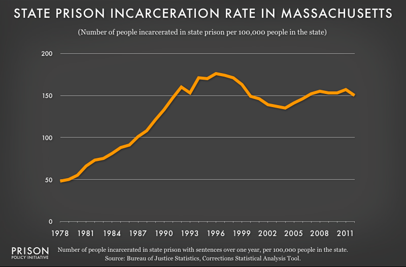 graph showing Massachusetts incarceraton rate, 1978 to 2012