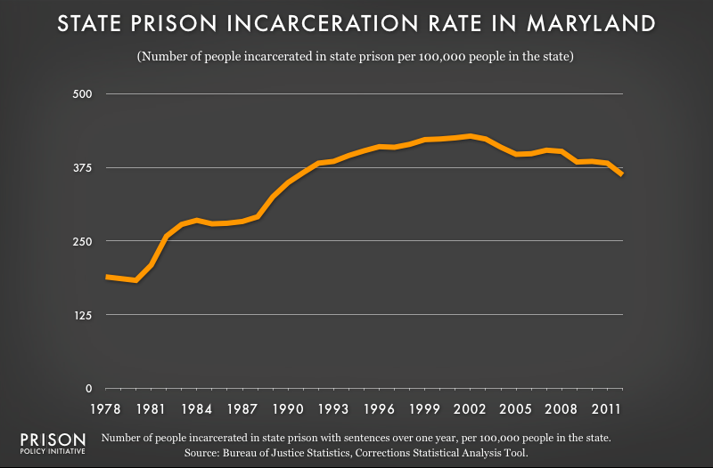graph showing Maryland incarceraton rate, 1978 to 2012