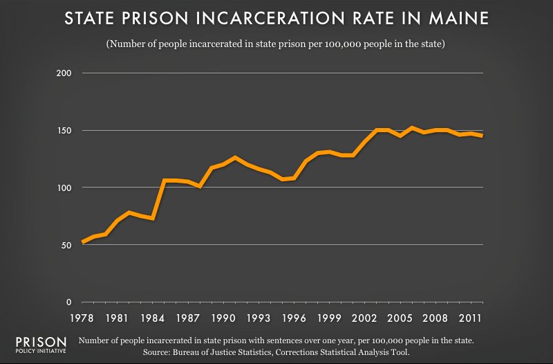 graph showing Maine incarceraton rate, 1978 to 2012