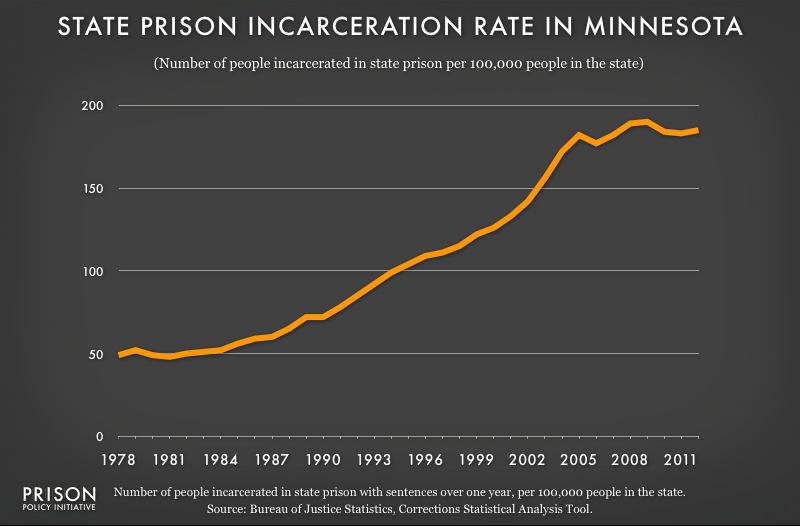 graph showing Minnesota incarceraton rate, 1978 to 2012