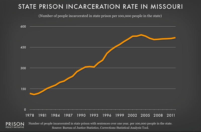 graph showing Missouri incarceraton rate, 1978 to 2012