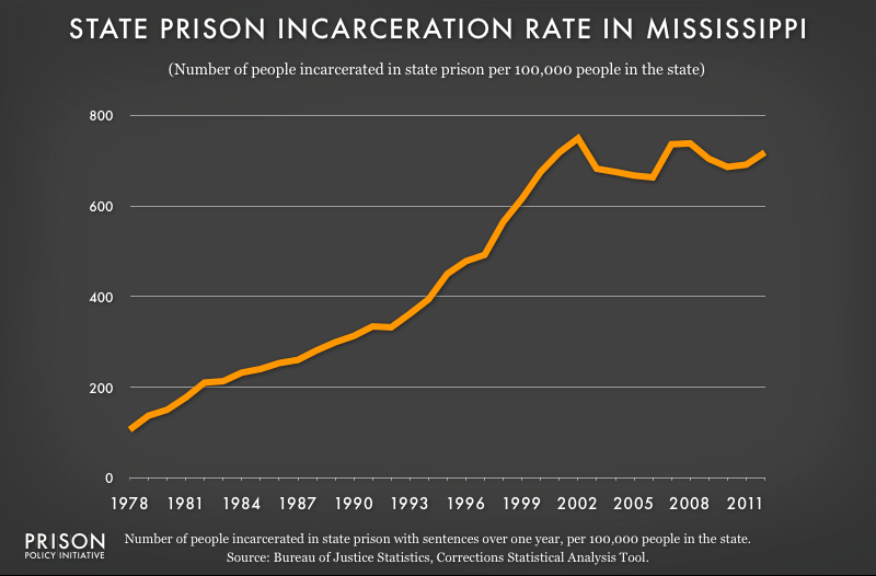 graph showing Mississippi incarceraton rate, 1978 to 2012