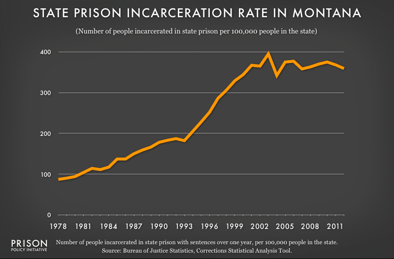 graph showing Montana incarceraton rate, 1978 to 2012