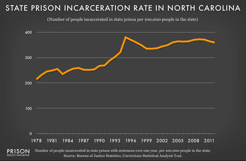 graph showing North Carolina incarceraton rate, 1978 to 2012