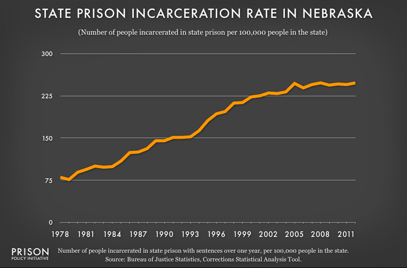 graph showing Nebraska incarceraton rate, 1978 to 2012