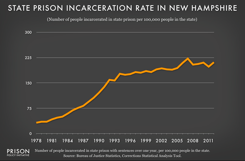 graph showing New Hampshire incarceraton rate, 1978 to 2012