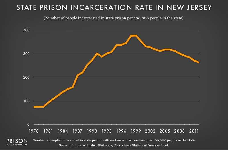 graph showing New Jersey incarceraton rate, 1978 to 2012