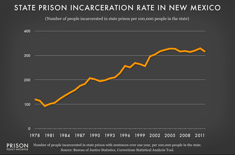 graph showing New Mexico incarceraton rate, 1978 to 2012