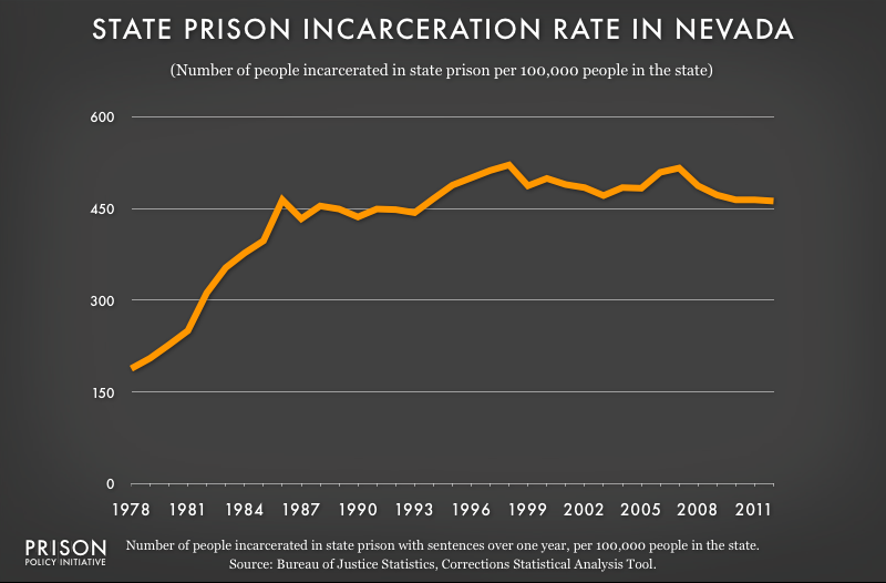 graph showing Nevada incarceraton rate, 1978 to 2012