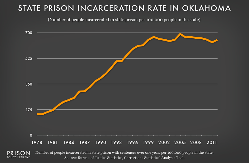 graph showing Oklahoma incarceraton rate, 1978 to 2012