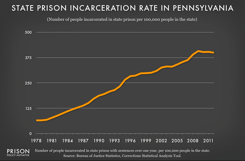graph showing Pennsylvania incarceraton rate, 1978 to 2012