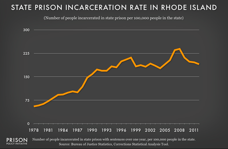 graph showing Rhode Island incarceraton rate, 1978 to 2012