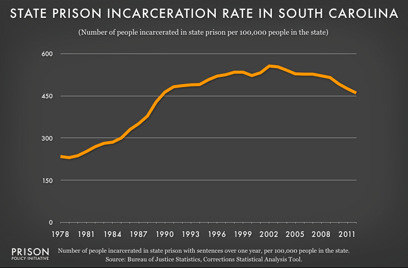 graph showing South Carolina incarceraton rate, 1978 to 2012