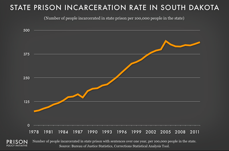 graph showing South Dakota incarceraton rate, 1978 to 2012